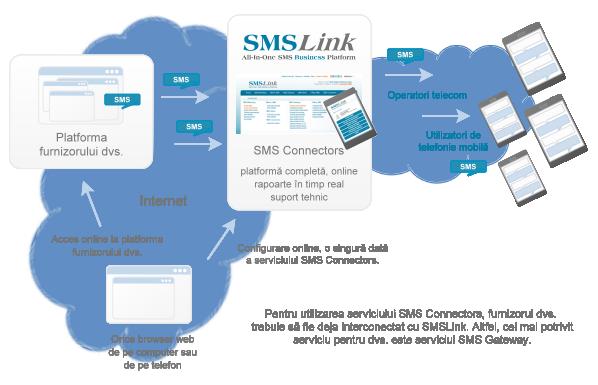 SMS Connectors